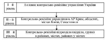 Государственная контрольно ревизионная служба Украины Бюджетный  Рисунок 16 Схема подчиненности органов Государственной контрольно ревизионной службы
