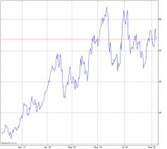 Oilu Stock Chart Proshares Ultrapro 3x Crude Oil Etf Chart Oilu Advfn