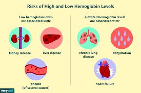Hemoglobin Test Uses Side Effects Procedure Results