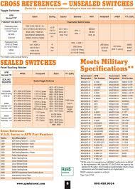 15 32 32 Thread Chart Hexseal E Seel Hermetic Environmental Sealing Boots For