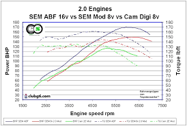 validating vw factory v vs v claims results from dyno clinic no code has to be inserted here