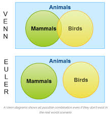 Venn Euler Diagram Problems Gcse 9 1 New Content Venn Diagrams Justmaths