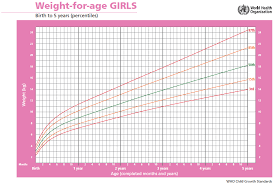 52 Valid Height And Weight Percentile Child