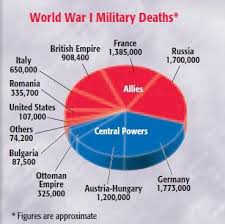 Wwi Deaths World War I Teaching American History World