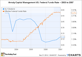 1 High Yield Dividend Stock For Rising Interest Rates The