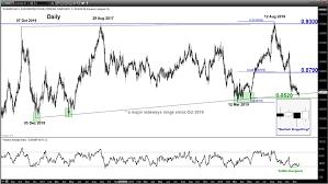 Eurgbp Potential Bullish Reversal At Major Support