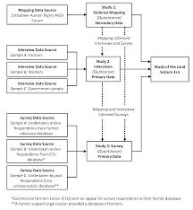 Research Methodology Flow Chart Ppt Www Bedowntowndaytona Com