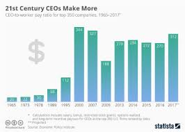 Chart Two Decades Of Ceo Pay In The United States Statista