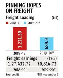 Indian Railway Freight Rate Chart 2018 Freight Traffic By Indian Railways Drops 0 97 In First 7