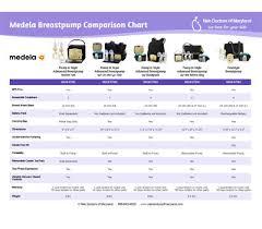 Medela Comparison Chart Breast Pump Breast Pump Comparison
