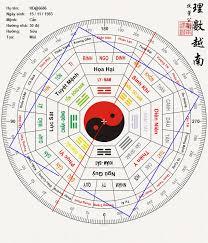 Hướng dẫn đổi ngày 7 tháng 1 năm 2019 sang âm lịch
