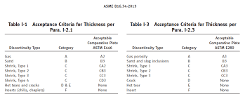 Asme Material Specification Chart Rt Acceptance Standard For Cast Iron Accordance With Asme B16 34
