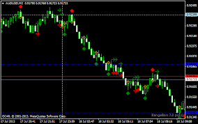 Range Bar Chart Mt4 Rangebar Entry Pattern Indicator For Metatrader4 Forex