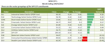 Spdr Performance Chart The Perplexed Investor