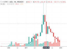 Ethereum Kraken Chart The 5 Biggest All Time Monthly Losses In Bitcoin And