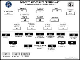 Ottawa Redblacks Depth Chart 2017 Depth Chart Week 8 Vs Ottawa Toronto Argonauts