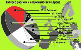 Специальность Менеджмент организации Специализация  О бщую ситуацию на рынке недвижимости в Болгарии можно охарактеризовать как строительный бум По сути Болгария сейчас напоминает огромную строительную