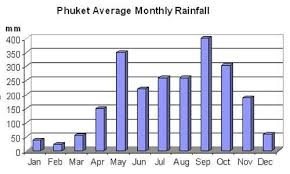 Phuket Yearly Weather Chart Phuket Weather