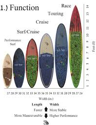 Paddle Board Weight Chart Best Hawaii Sup Best Standup Paddleboard