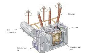 archived sima statement of reasons certain liquid dielectric Substation Transformer Diagram Substation Transformer Diagram #51 substation transformer connections