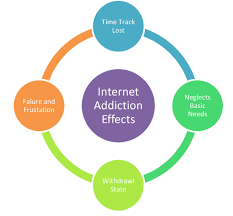 internet addiction learning english is fun and easy internet addiction effects 1 jpg