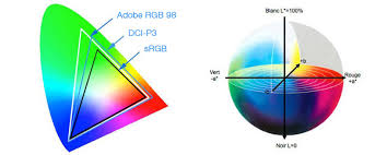 Adobe Cmyk Color Chart Color Spaces Srgb Adobe Rgb Prophoto Dci P3 Rec 709