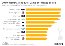 Hbo Game Of Thrones Chart Chart Emmy Nominations 2018 Game Of Thrones On Top Statista
