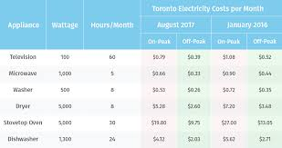 Ontario Hydro Peak Hours Chart How Much Do You Really Save During Off Peak Electricity Times