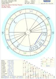 Where Is Chiron In My Chart Chiron In 12th House Fully Loaded 6th House Is This Why I