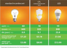 Energy Saving Light Bulbs Conversion Chart Led Lighting Comparison Chart Progressive Materials