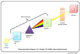 How Uv Vis Works Omfar Mcpgroup Co