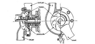 forced circulation water cooling system automobile sectional view of a centrifugal pump