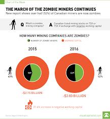 Working Capital Chart Zombie Miners Working Capital Yoy Visual Capitalist