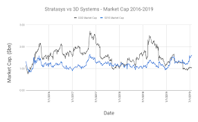 3d Printer Comparison Chart 2018 Big News Brewing At Stratasys 3d Printing Industry