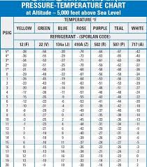 134a Refrigerant Chart R134a Refrigerant Pressure Temperature Chart Best Picture