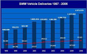 Bmw Sales Chart Bmw Production Sales Figures