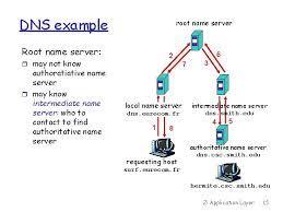 Struktur database dns bisa diibaratkan sebagai struktur tree terbalik, dengan puncaknya dalam bentuk root node. Electronic Mail Outgoing Message Queue User Mailbox User