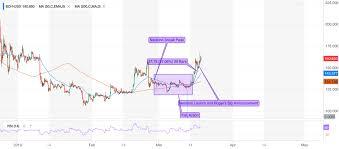 Why Bitcoin Cash Surged 20 To Headline Booming Crypto