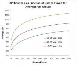 Lpi Score Chart If I Have A Bpi Percentile Of X In Lumosity What Would