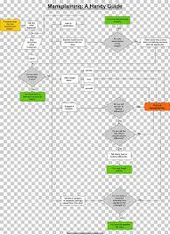 Mansplaining Chart Diagram Flowchart Mansplaining Woman Feminism Png Clipart