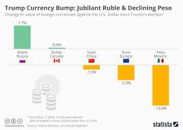 Chart Jubilant Ruble Declining Peso After Trump Election
