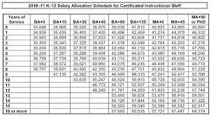 Usaf Salary Chart 55 Problem Solving Air Force Salery