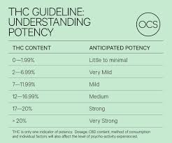 Thc Potency Chart What Is Thc Ontario Cannabis Store
