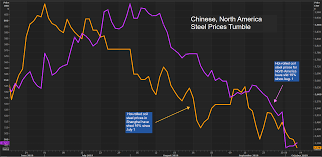 China Iron Ore Hits Over Two Week Low As Vale Ramps Up