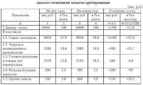Электронная библиотека Анализ состояния запасов Как видно из таблицы 2 3 запасы товарно материальных ценностей за анализируемый период возросли на 1790 тыс руб или на 12% Основной прирост запасов