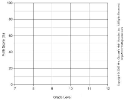 Constructing Line Graphs Math Goodies