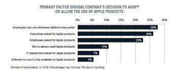 Research Apple Products Favored By 84 Percent In Enterprise