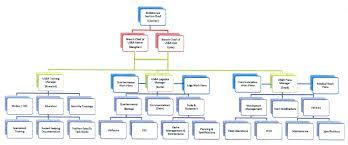 Operation Organization Chart Il Tf1 Administrative Organizational Chart