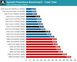 11 Credible Intel Processor Hierarchy Chart