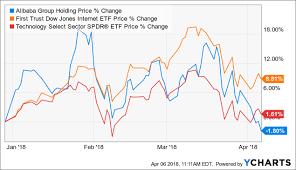Baba Stock Price Chart Alibaba Wheres The Bottom Alibaba Group Holding Limited